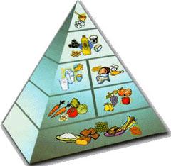 03-la-tipica-piramide