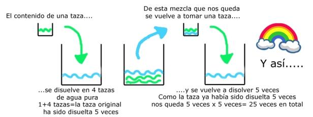 esquema-diluciones